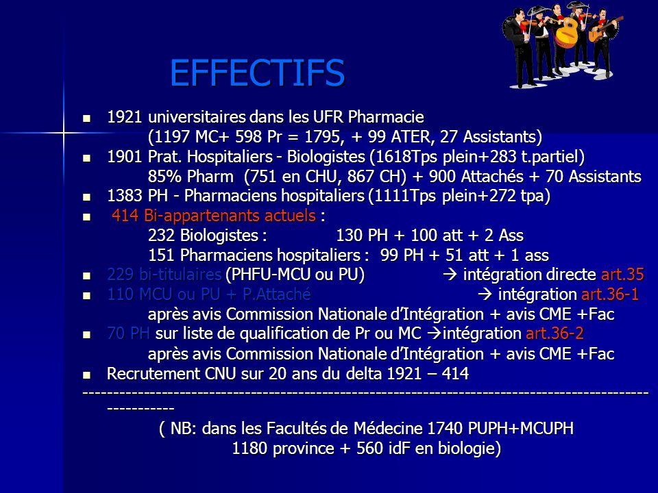 EFFECTIFS 1921 universitaires dans les UFR Pharmacie