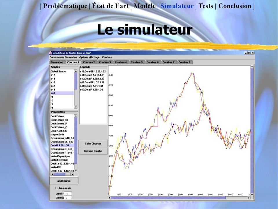 | Problématique | État de l'art | Modèle | Simulateur | Tests | Conclusion |