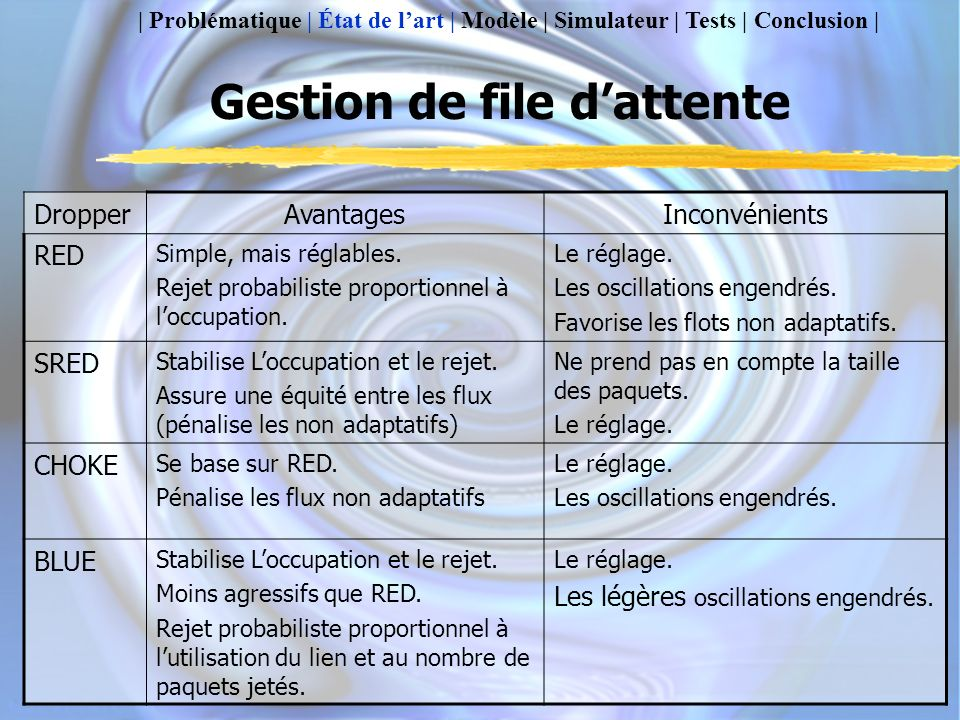 Gestion de file d'attente