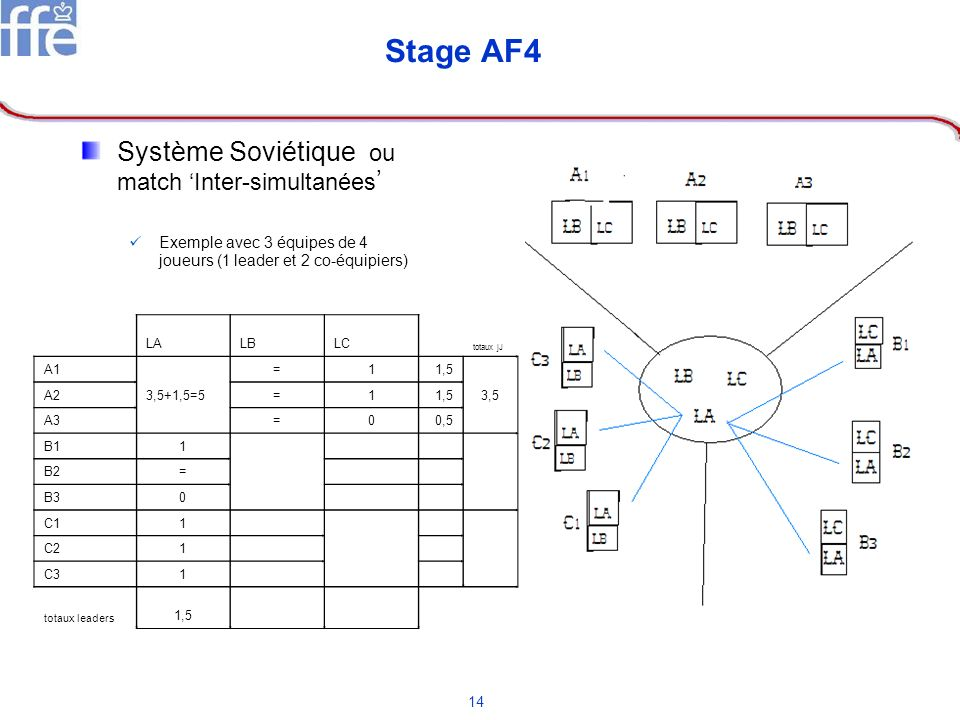 Stage AF4 Système Soviétique ou match 'Inter-simultanées'