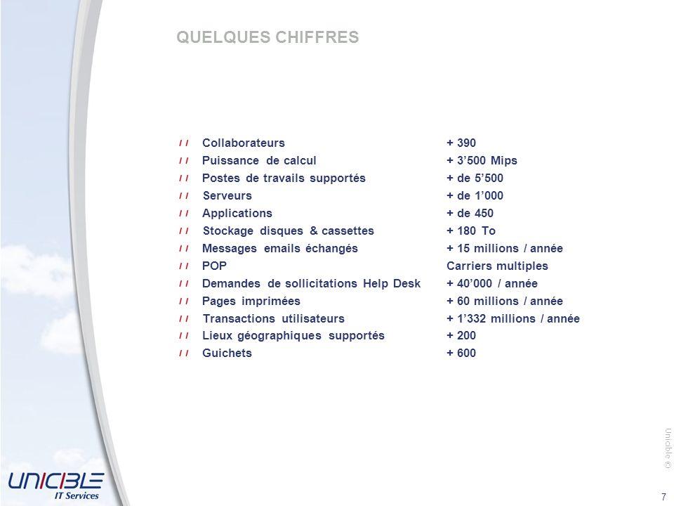 QUELQUES CHIFFRES Collaborateurs + 390
