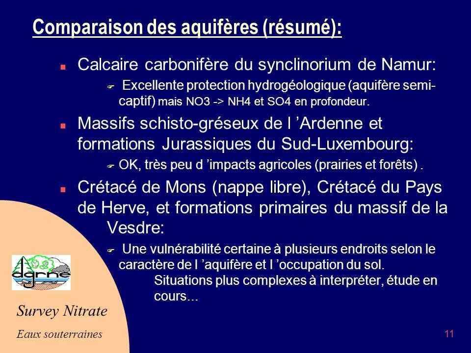 Comparaison des aquifères (résumé):