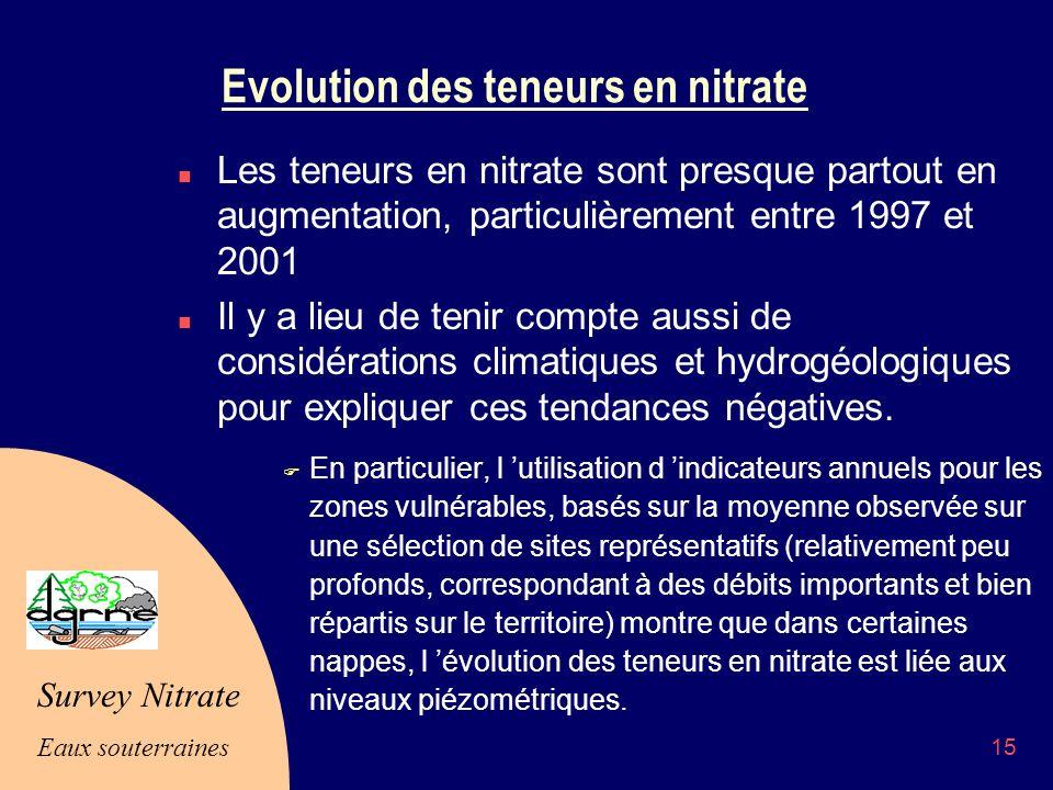 Evolution des teneurs en nitrate