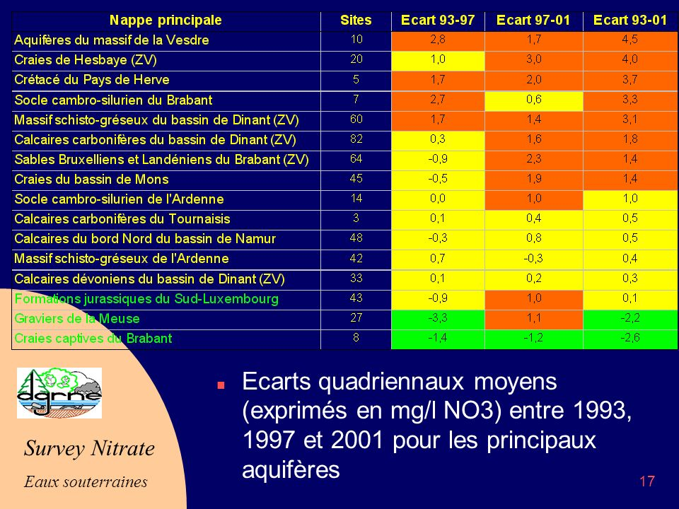 Ecarts quadriennaux moyens (exprimés en mg/l NO3) entre 1993, 1997 et 2001 pour les principaux aquifères