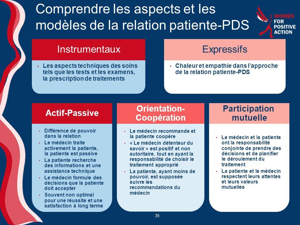 Comprendre les aspects et les modèles de la relation patiente-PDS