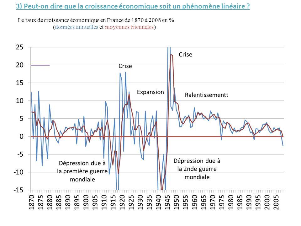 3) Peut-on dire que la croissance économique soit un phénomène linéaire