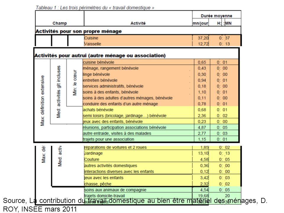Source, La contribution du travail domestique au bien être matériel des ménages, D.