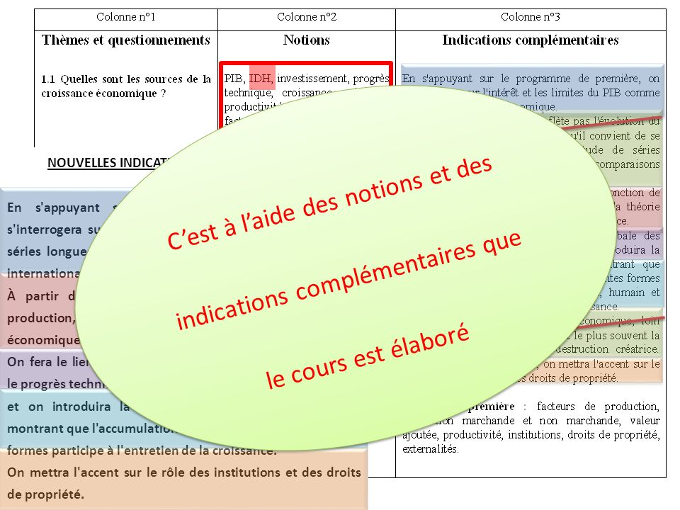 NOUVELLES INDICATIONS COMPLEMENTAIRES