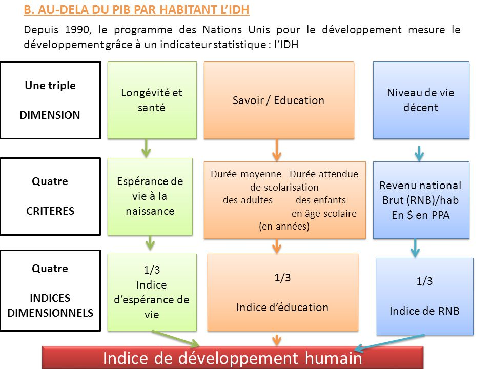 Indice de développement humain