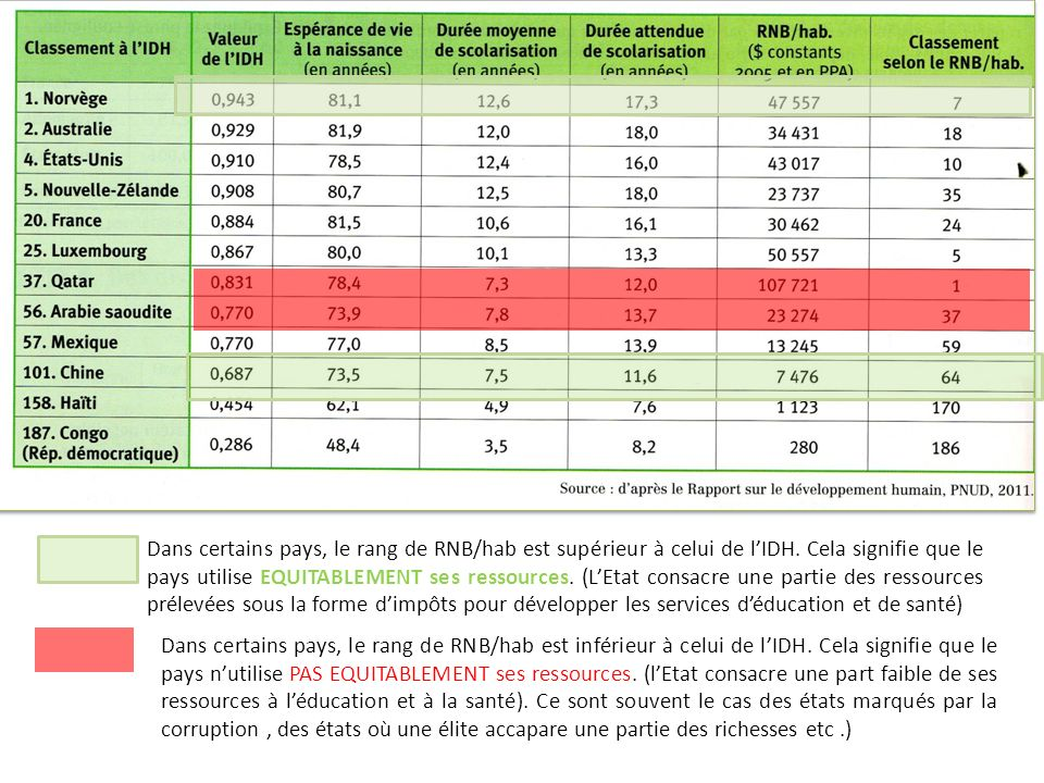 Dans certains pays, le rang de RNB/hab est supérieur à celui de l'IDH