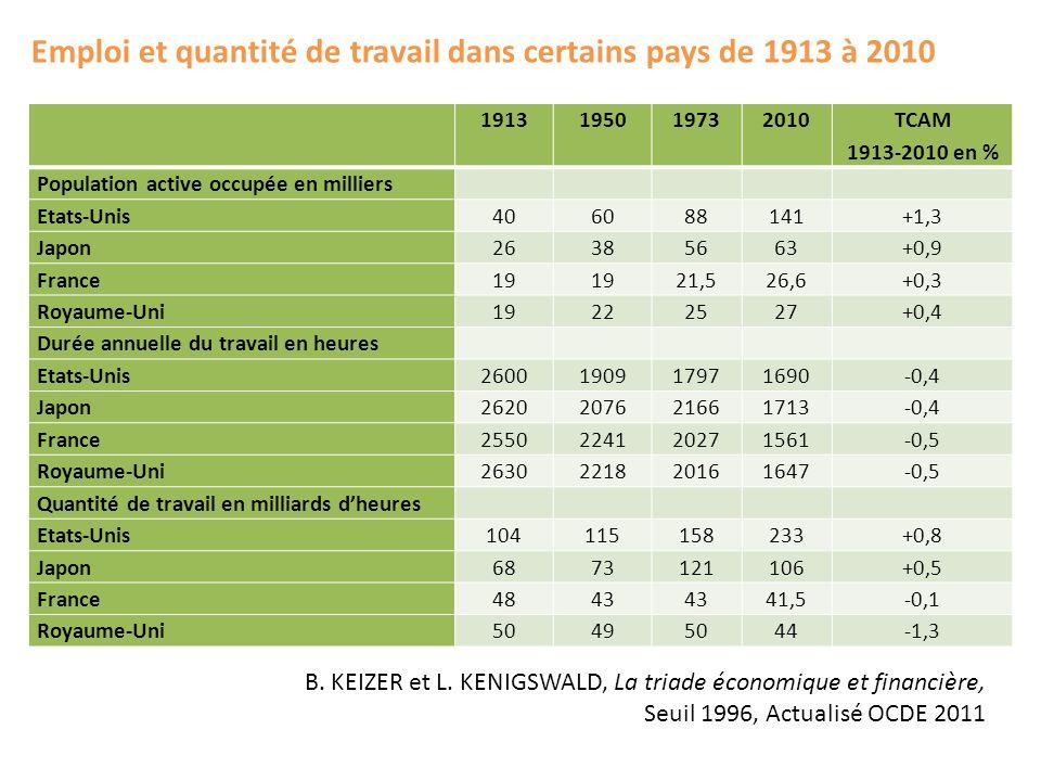 Emploi et quantité de travail dans certains pays de 1913 à 2010