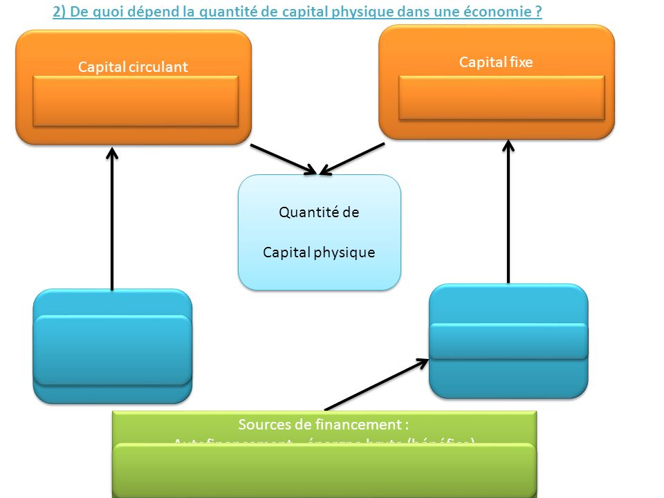 2) De quoi dépend la quantité de capital physique dans une économie