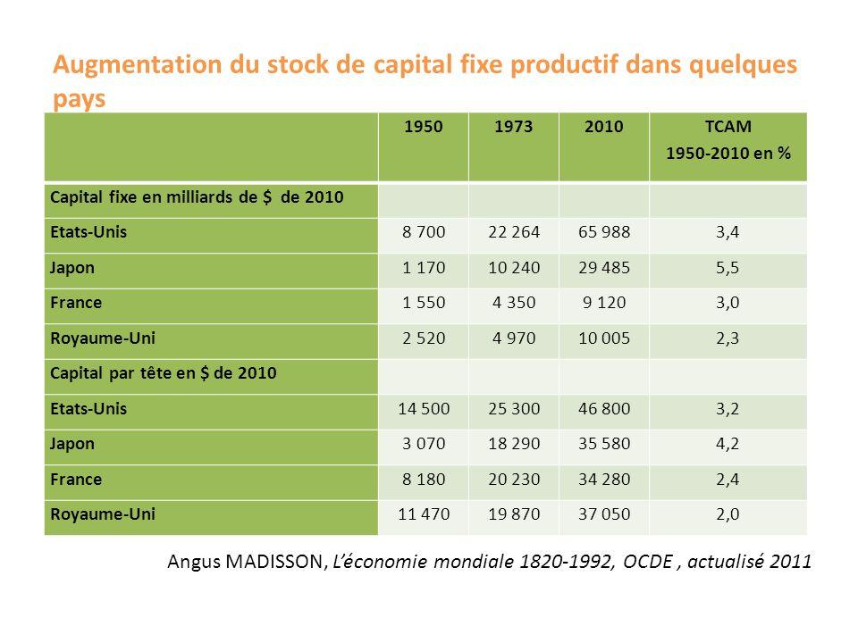 Augmentation du stock de capital fixe productif dans quelques pays