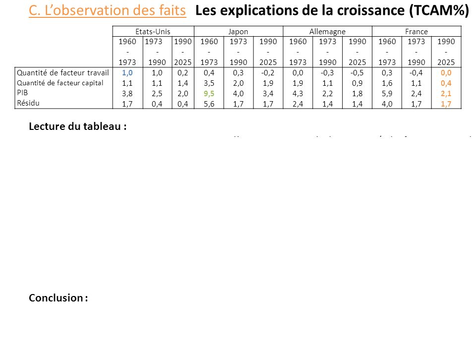 C. L'observation des faits Les explications de la croissance (TCAM%)