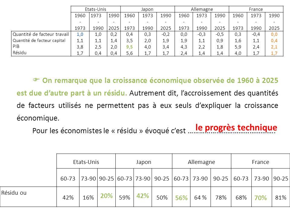 Etats-Unis Japon. Allemagne. France. 1960. - 1973. 1990. 2025. Quantité de facteur travail.