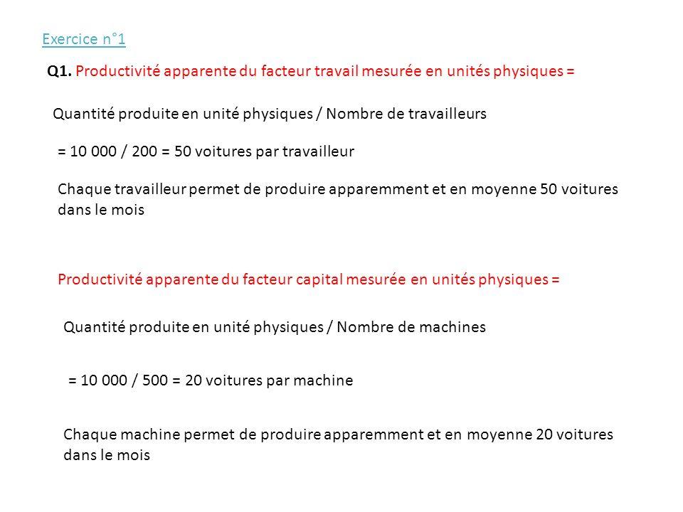 Exercice n°1 Q1. Productivité apparente du facteur travail mesurée en unités physiques =