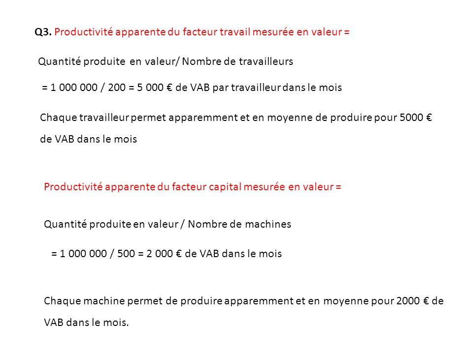 Q3. Productivité apparente du facteur travail mesurée en valeur =