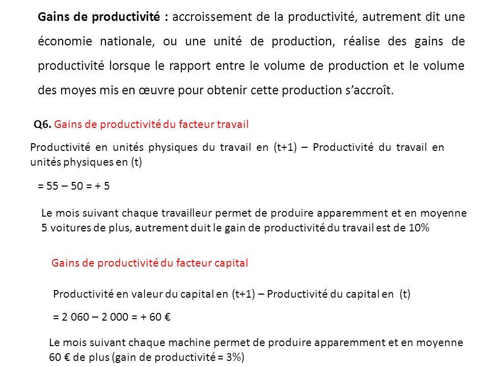 Gains de productivité : accroissement de la productivité, autrement dit une économie nationale, ou une unité de production, réalise des gains de productivité lorsque le rapport entre le volume de production et le volume des moyes mis en œuvre pour obtenir cette production s'accroît.