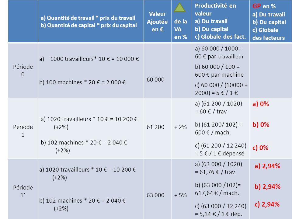 GP en % a) 0% b) 0% c) 0% a) 2,94% b) 2,94% c) 2,94% a) 2,94%