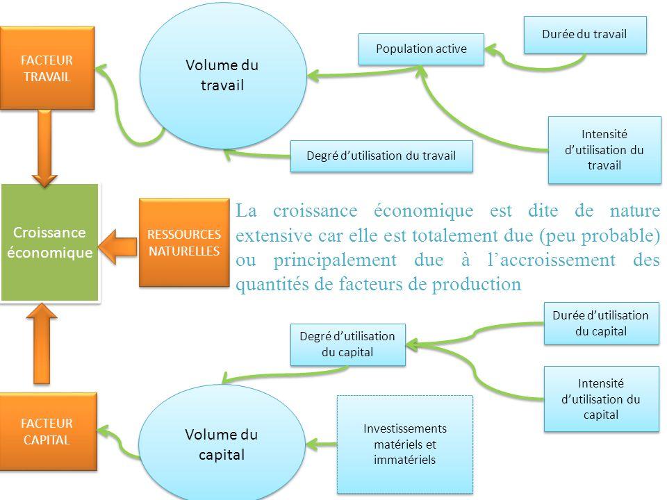 Volume du travail Durée du travail. FACTEUR TRAVAIL. Population active. Intensité d'utilisation du travail.