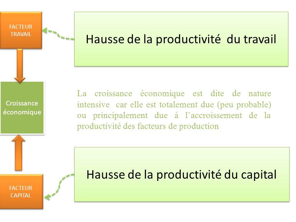 Hausse de la productivité du travail