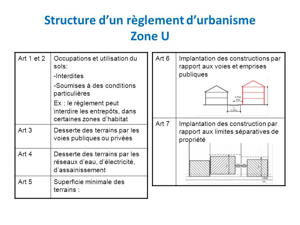 Structure d'un règlement d'urbanisme Zone U