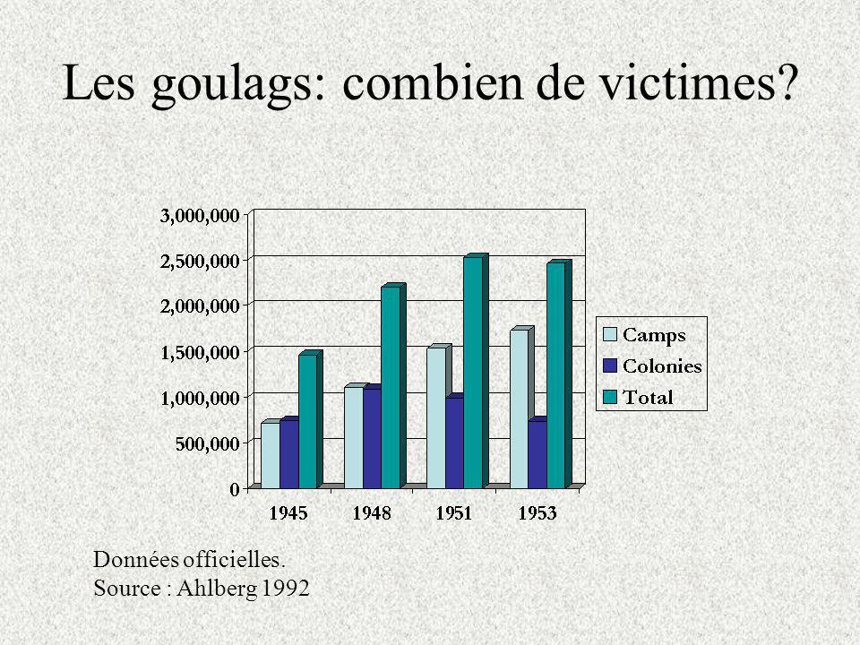 Les goulags: combien de victimes