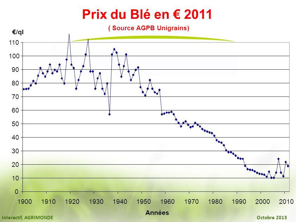 Prix du Blé en € 2011 ( Source AGPB Unigrains) 10 20 30 40 50 60 70 80
