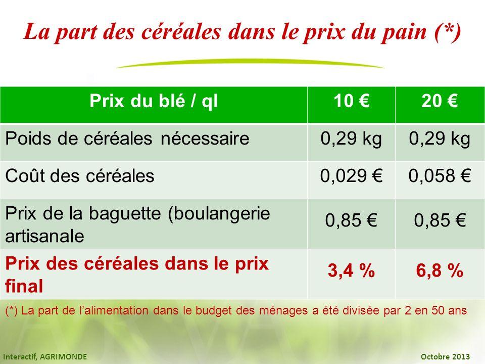La part des céréales dans le prix du pain (*)