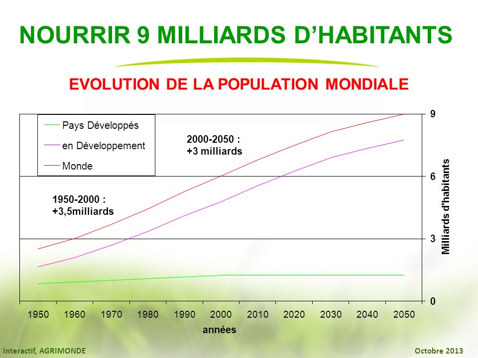 NOURRIR 9 MILLIARDS D'HABITANTS