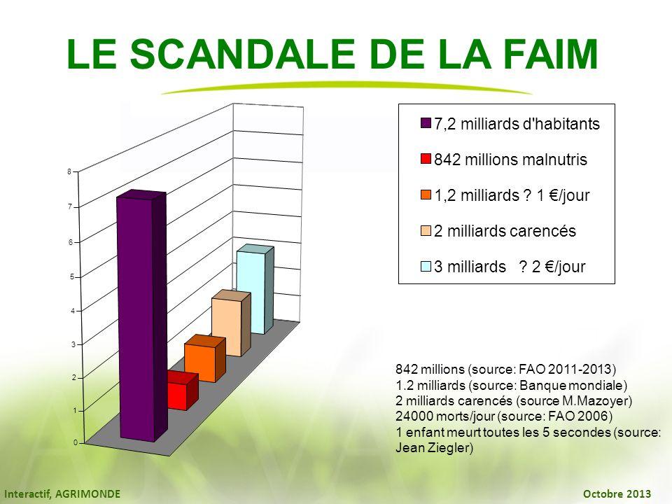 LE SCANDALE DE LA FAIM 7,2 milliards d habitants