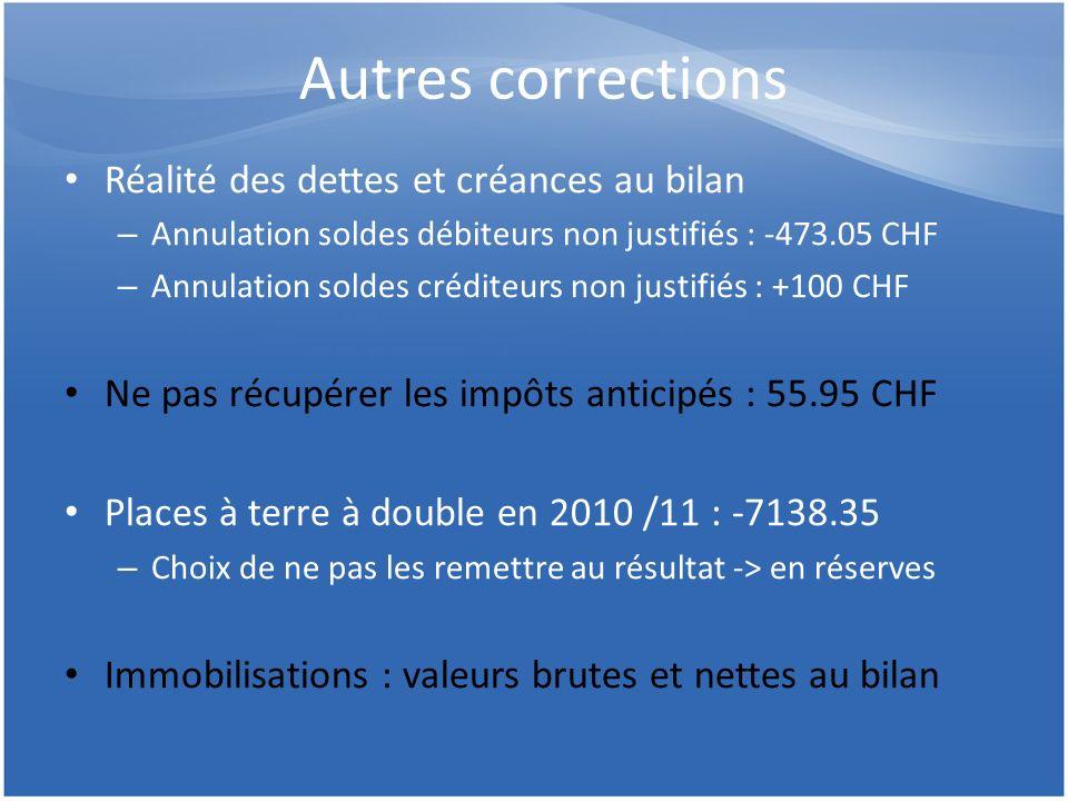 Autres corrections Réalité des dettes et créances au bilan