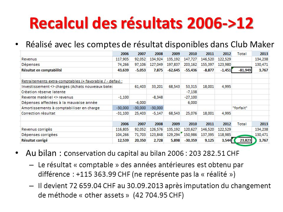 Recalcul des résultats 2006->12