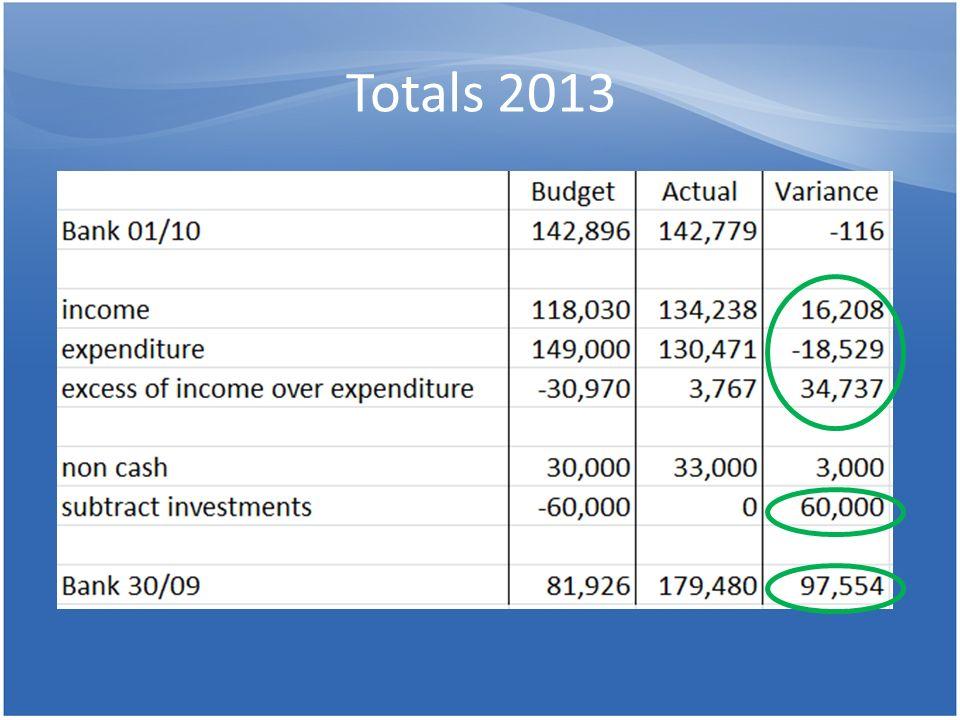 Totals 2013