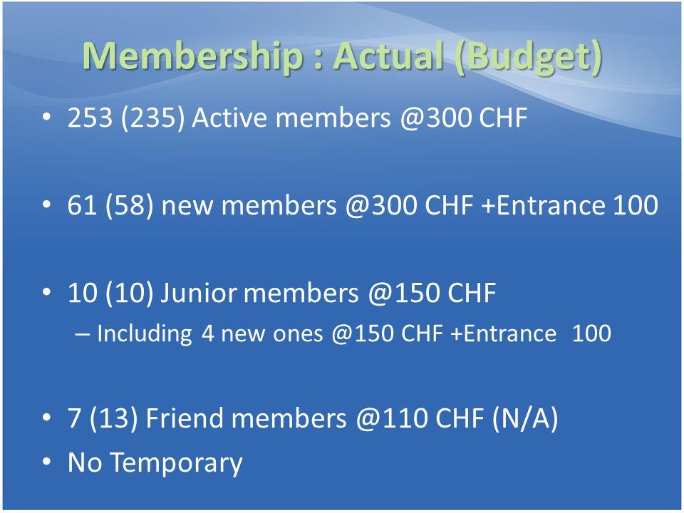 Membership : Actual (Budget)