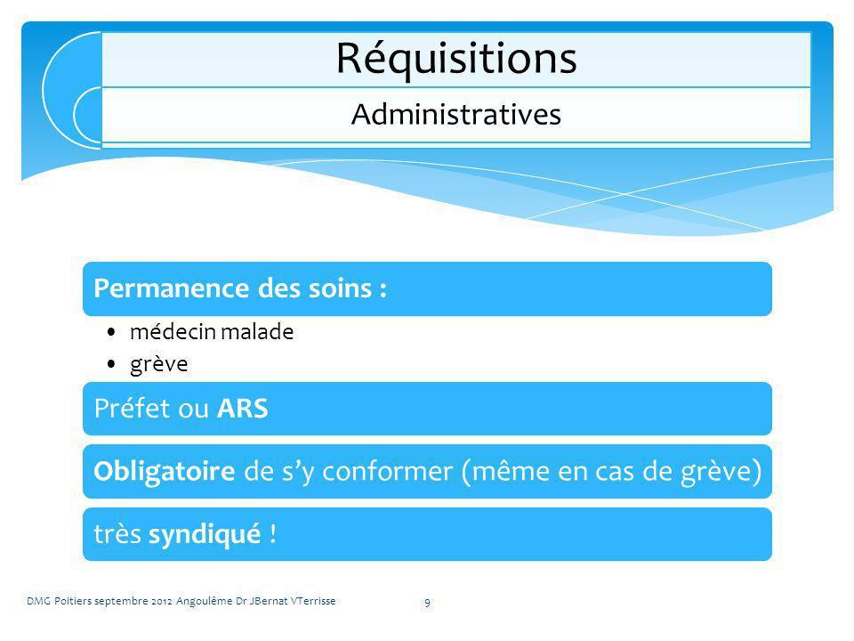 Réquisitions Administratives Permanence des soins : Préfet ou ARS