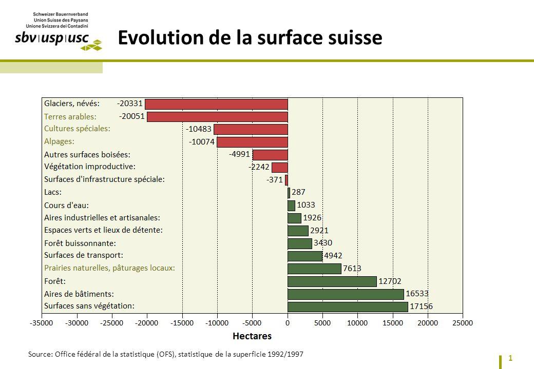 Evolution de la surface suisse