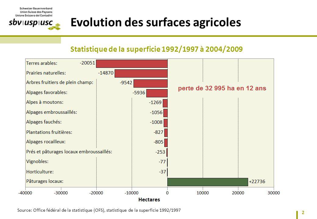 Evolution des surfaces agricoles