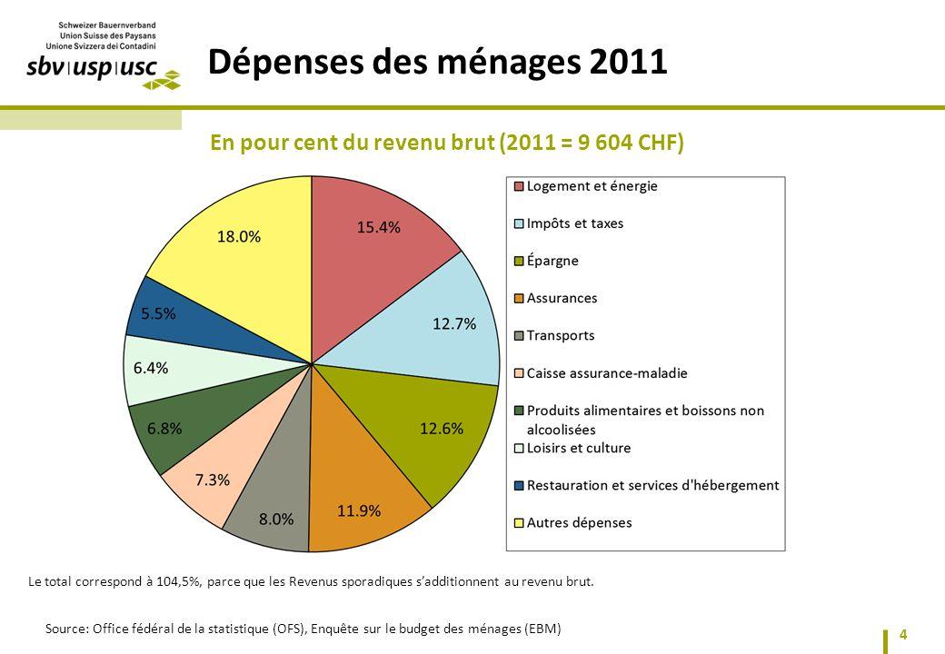 Dépenses des ménages 2011 En pour cent du revenu brut (2011 = 9 604 CHF)