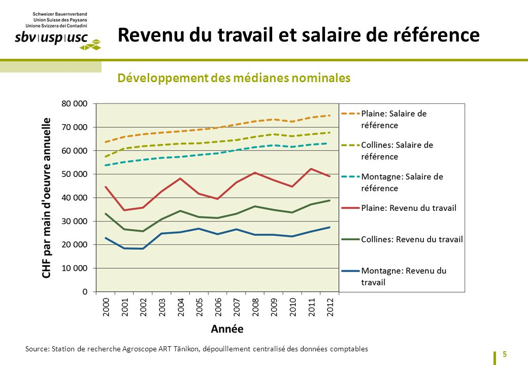 Revenu du travail et salaire de référence