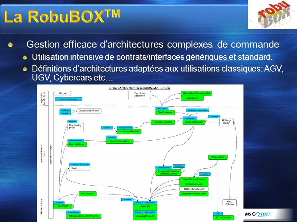 La RobuBOXTM Gestion efficace d'architectures complexes de commande