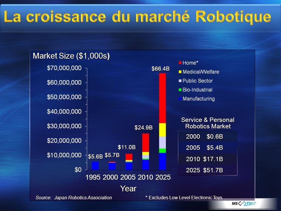 La croissance du marché Robotique