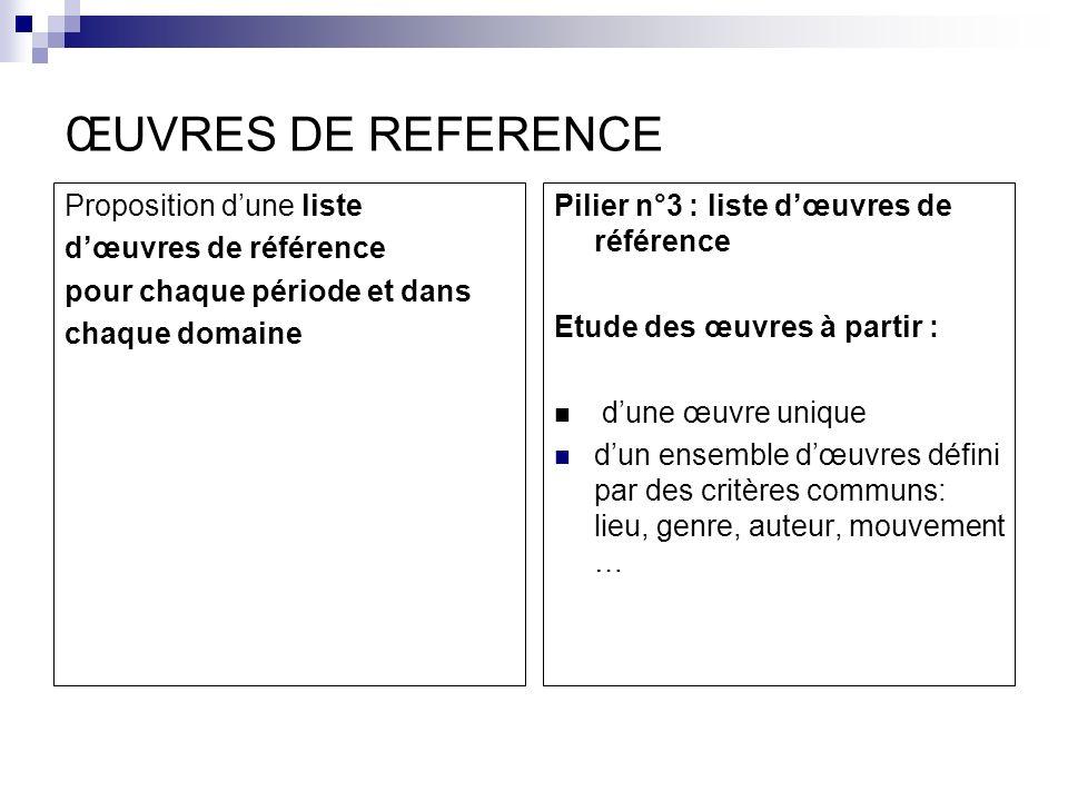 ŒUVRES DE REFERENCE Proposition d'une liste d'œuvres de référence