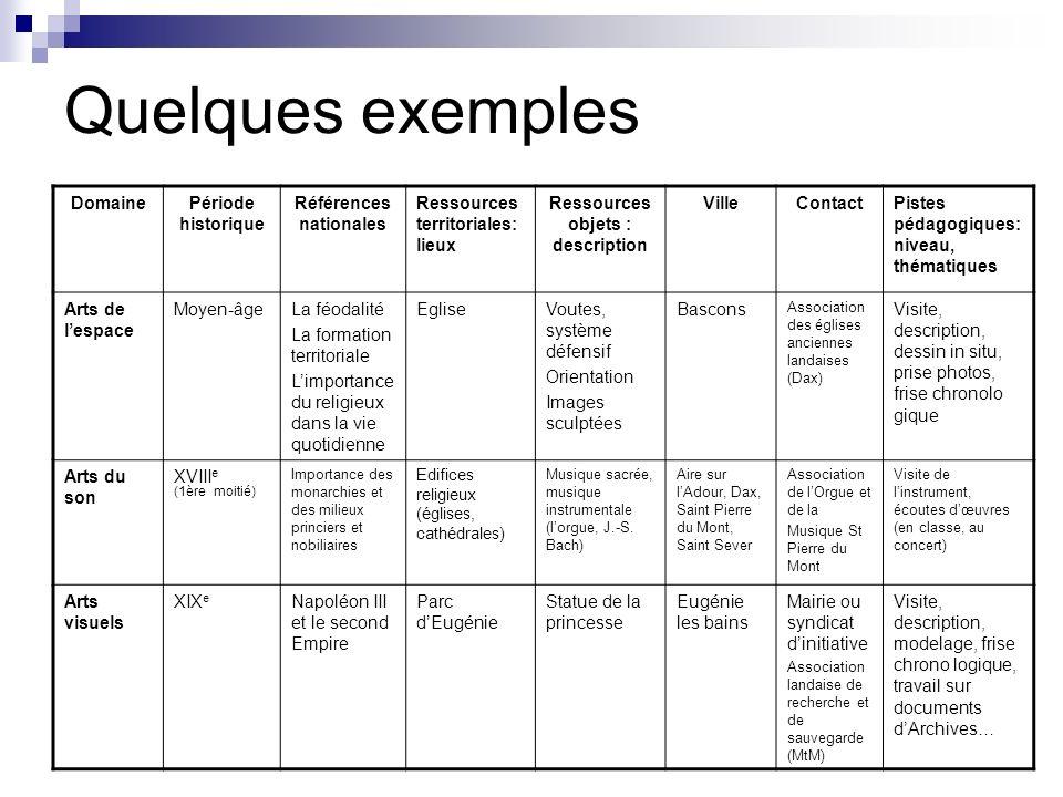 Références nationales Ressources objets : description