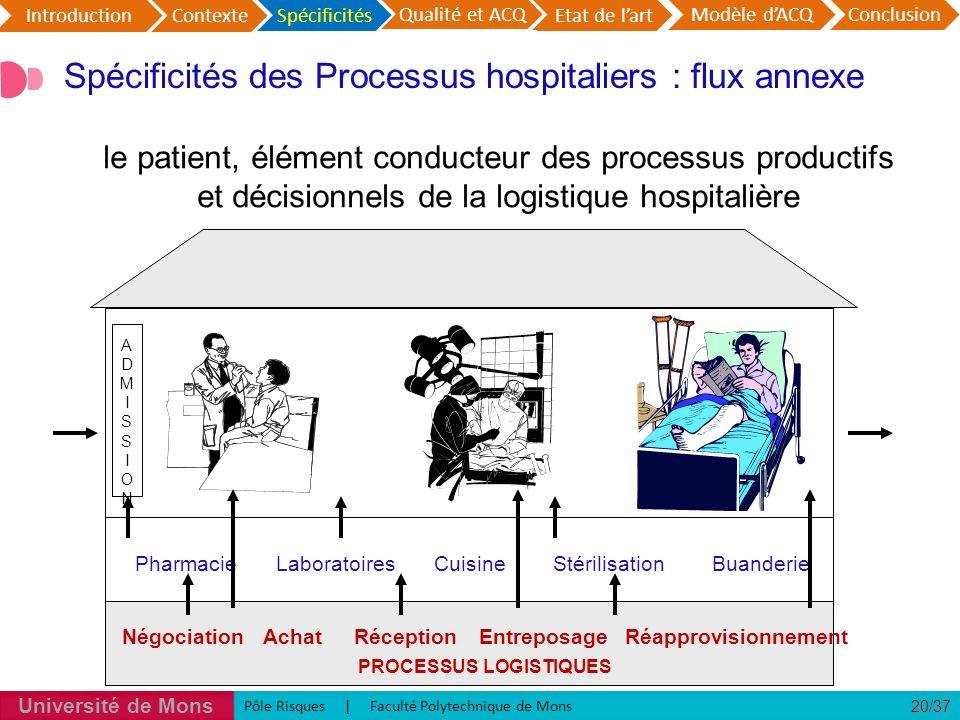 Spécificités des Processus hospitaliers : flux annexe