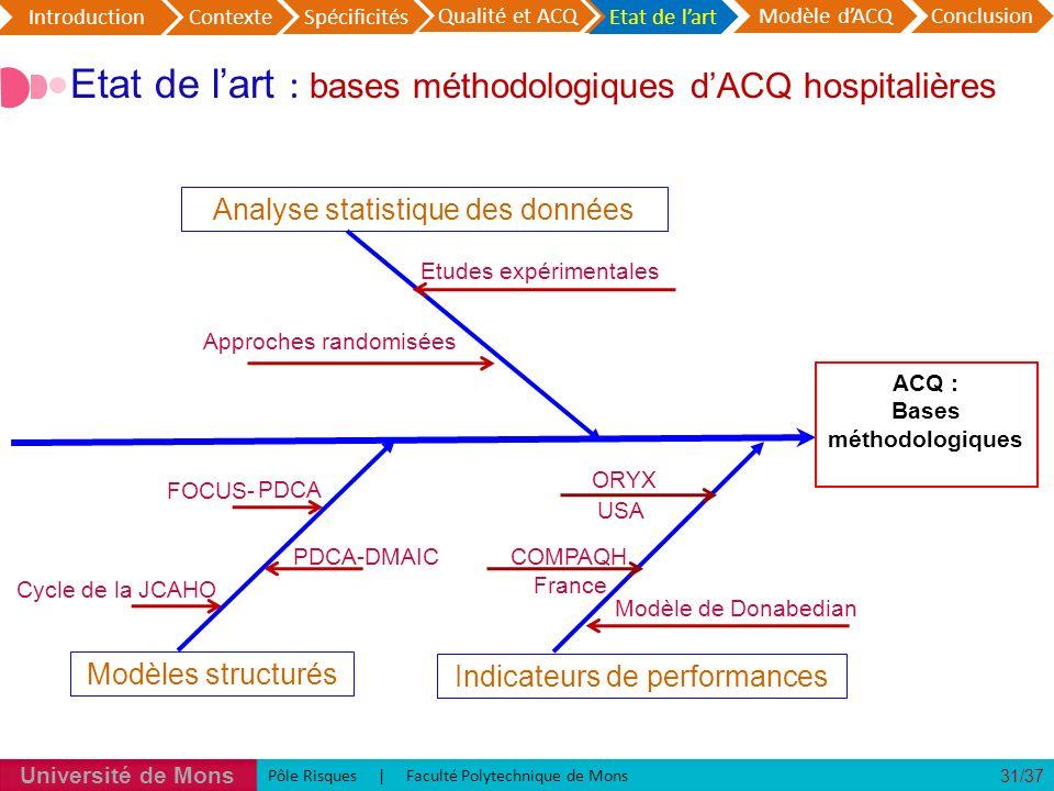 Etat de l'art : bases méthodologiques d'ACQ hospitalières
