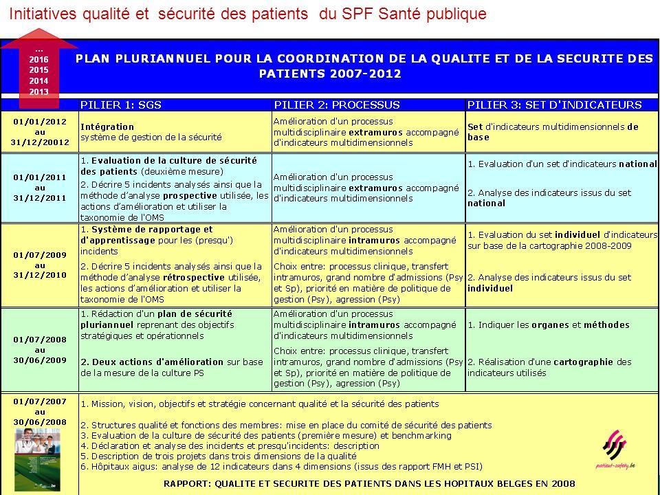Initiatives qualité et sécurité des patients du SPF Santé publique