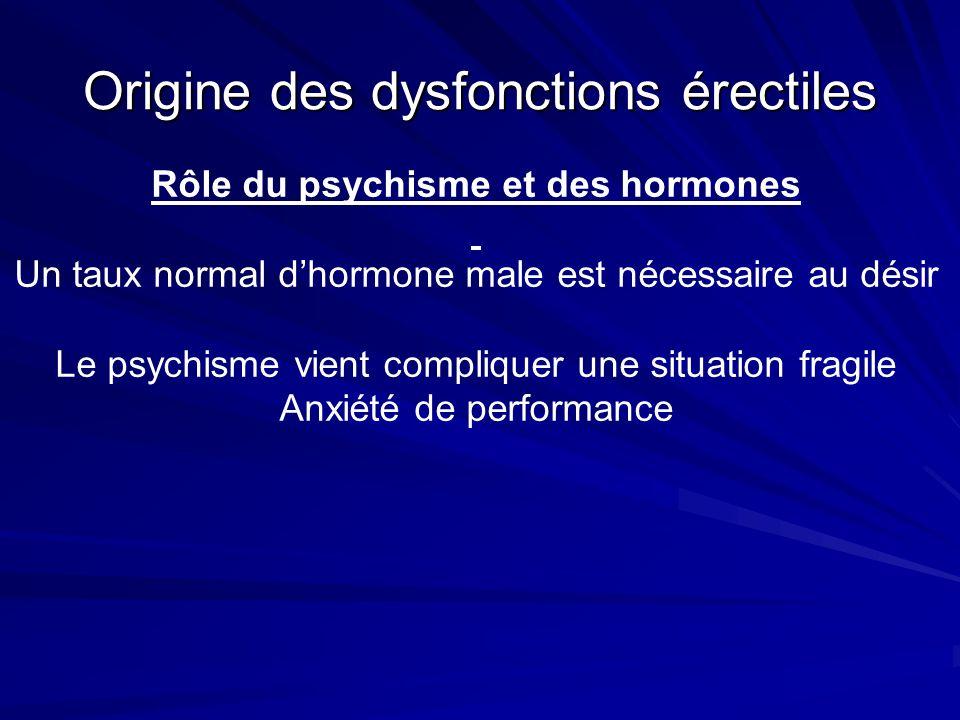 Origine des dysfonctions érectiles