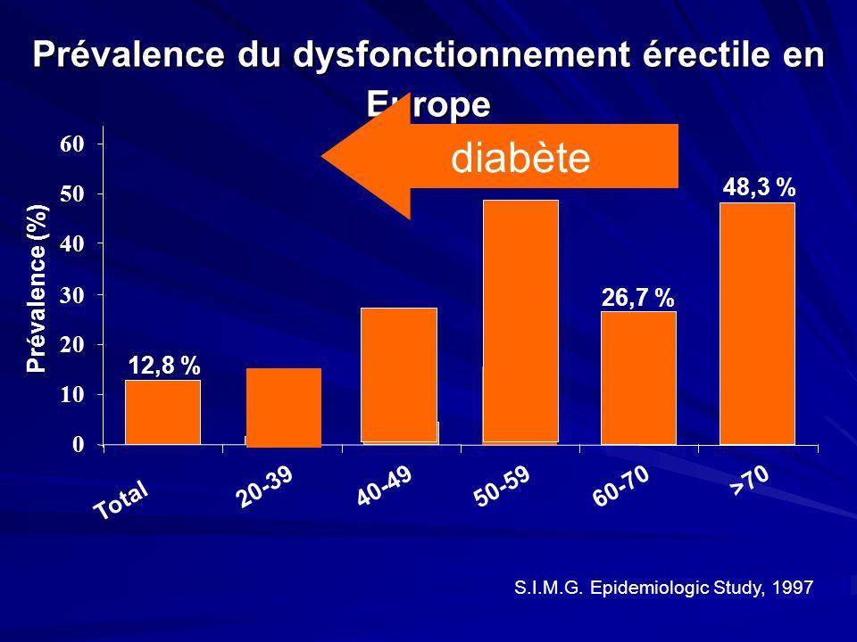 Prévalence du dysfonctionnement érectile en Europe