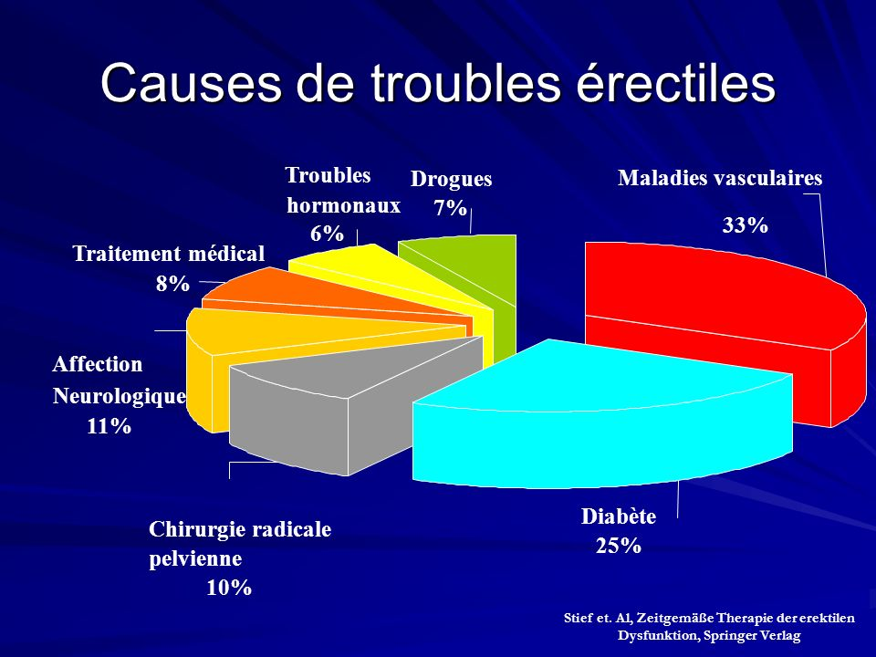 Causes de troubles érectiles